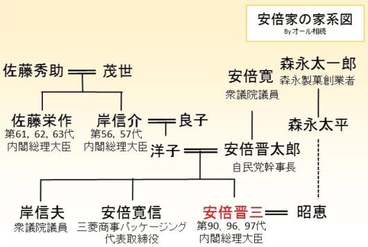 安倍家家系図