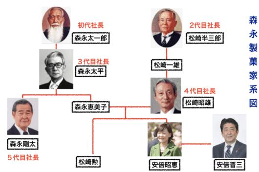 安倍昭恵家系図画像