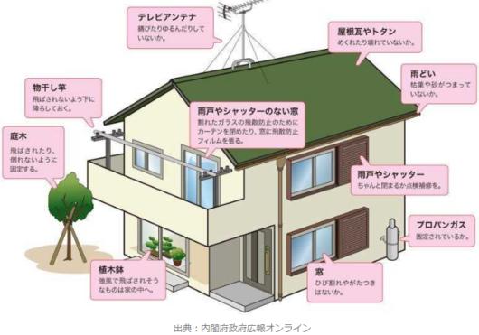 台風時家の対策図